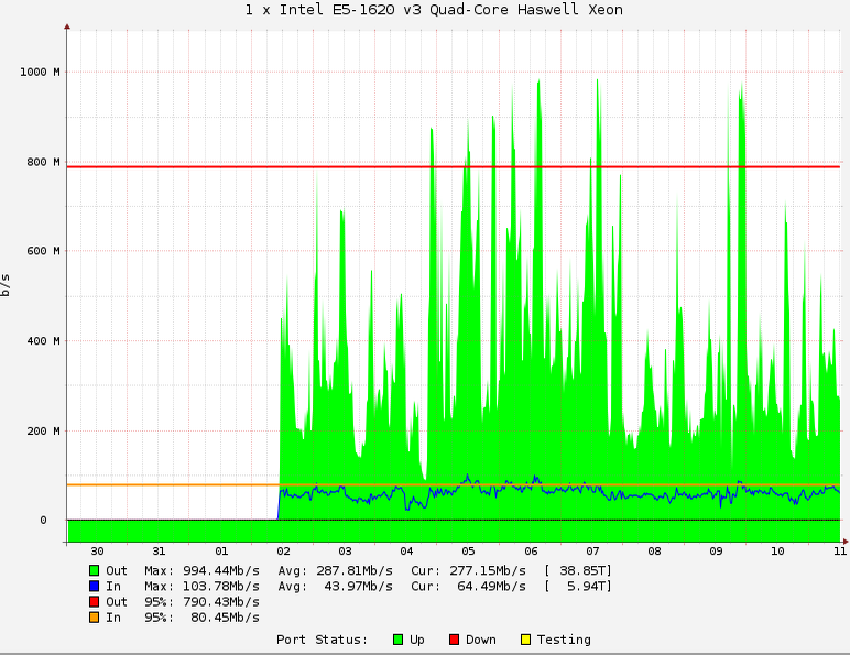 graph showing output comparisons of an Intel E5-1620 v3 Quad-Core Haswell Xeon server