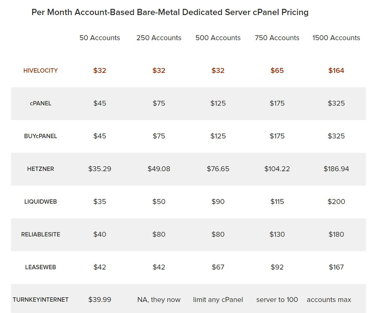 Comparison chart showing Hivelocity cPanel prices are lower than seven other competitors