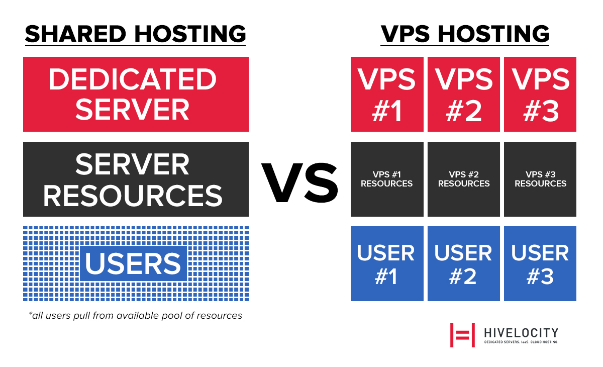 Chart showing the difference between shared hosting and vps hosting in regards to server resource usage